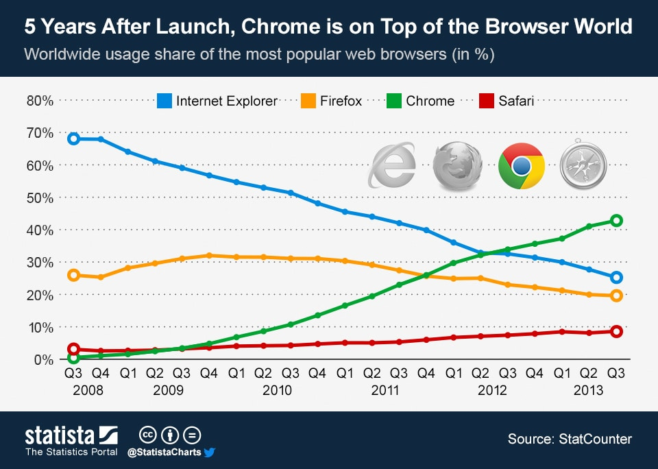 a chart maps Google Chrome's rise and Internet Explorer's downfall